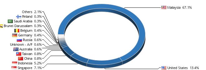 http://s04.flagcounter.com/chart.cgi?oIA
