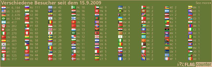 Verschiedene Besucher seit dem 15.9.2009